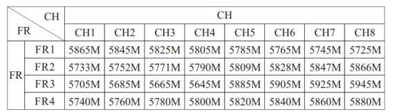 Таблица частот по каналам видеоприёмника Skyzone RC832H (частотная сетка)