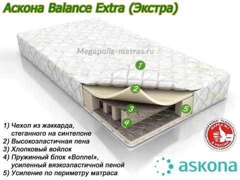 Матрас Аскона Balance Extra с описанием слоев от Megapolis-matras.ru
