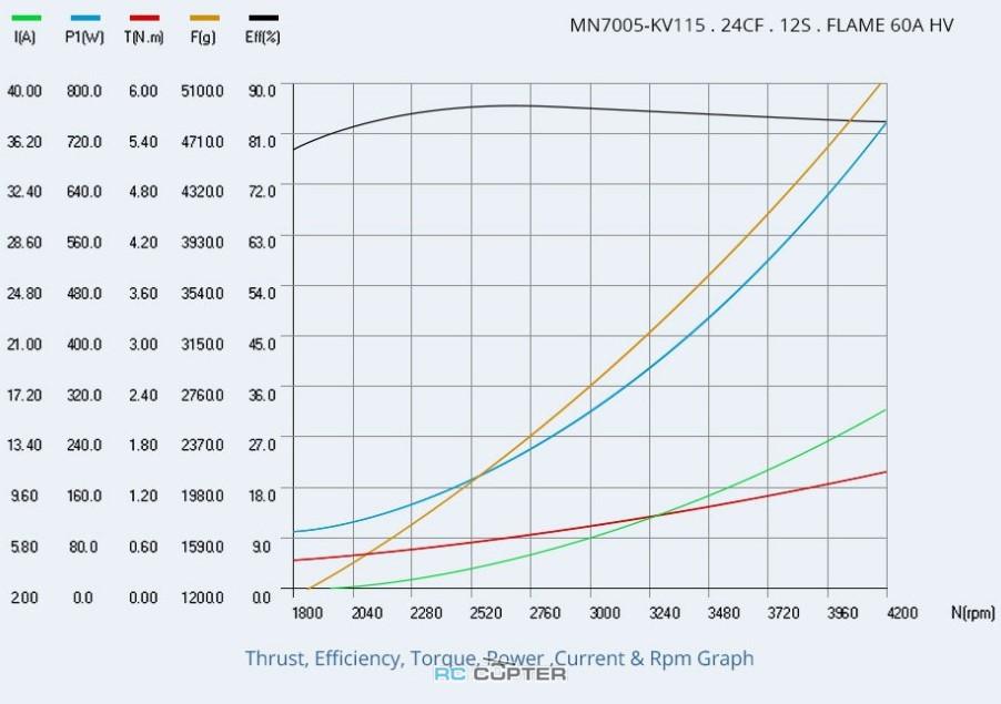 t-motor-antigravity-7005-kv115-15.jpg