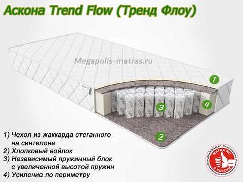 Матрас Аскона Trend Flow с описанием слоев от Megapolis-matras.ru