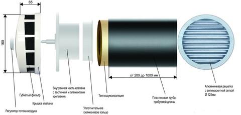 Клапан Инфильтрации Воздуха Airone КИВ 125 0.5м с антивандальной решеткой (комплект 5шт)
