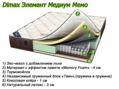 Матрас Dimax Элемент Медиум Мемо с описанием слоев в Megapolis-matras.ru