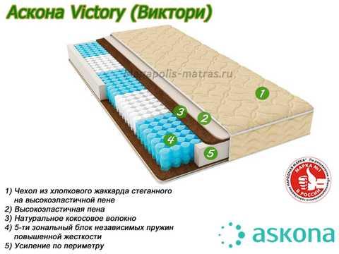Матрас Аскона Victoryс описанием слоев в Megapolis-matras.ru