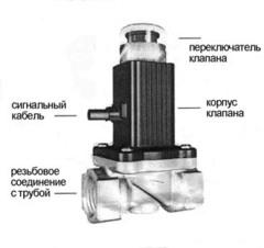 """Электромагнитный клапан отсекатель GV-80 Метан СН4 1/2"""""""