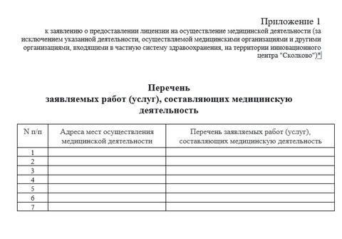 Перечень заявляемых работ (услуг), составляющих медицинскую деятельность