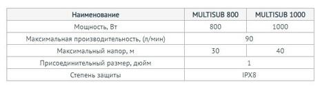 Модели дренажного насоса Unipump MULTISUB 800