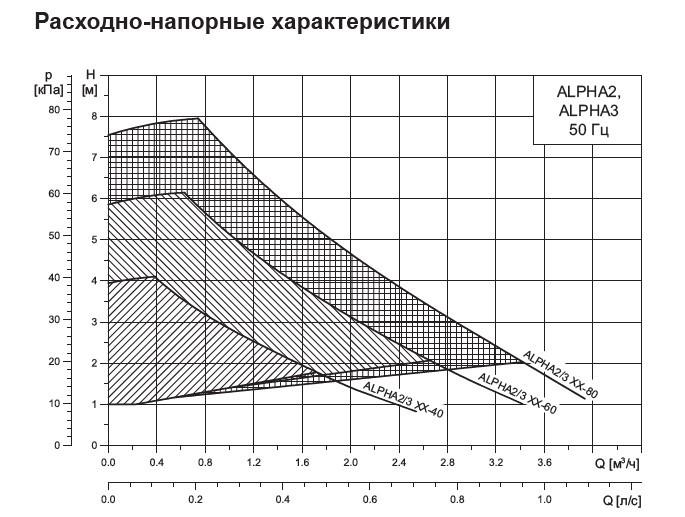 Графики циркуляционных насосов Grundfos ALPHA