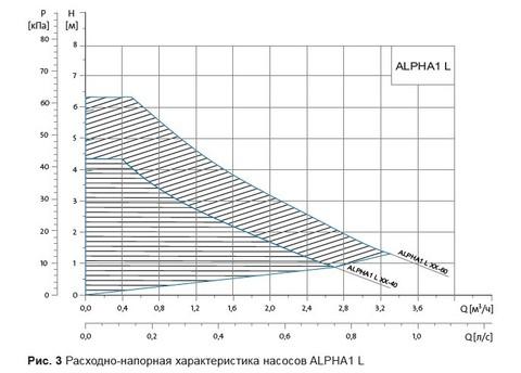 Графики циркуляционных насосов Grundfos ALPHA 1