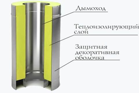 Труба-сэндвич TMF СУПЕР Ø115/215, 0,5м,1/0,5мм,но