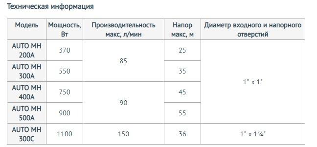 Характеристики моделей насосной станции Unipump AUTO MH