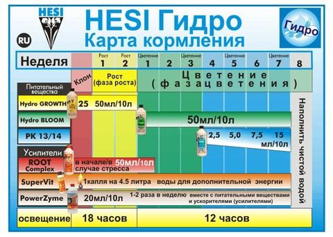 Hesi Hydro Starter Kit (Стартовый набор удобрений Hesi для гидропоники)