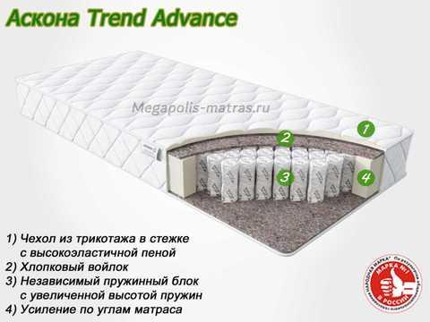 Матрас Аскона Trend Advance с описанием слоев от Megapolis-matras.ru