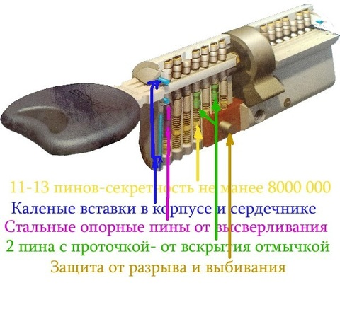 Цилиндровый механизм Apecs Premier XD 70 (35/35)