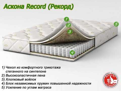 Матрас Аскона Record с описанием слоев в Megapolis-matras.ru