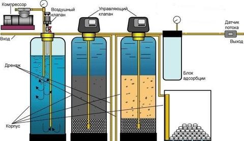 система очистки воды схема