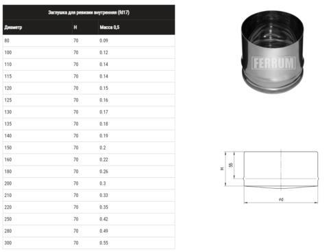Заглушка для ревизии (430/0,5 мм) Ф250 внутренняя