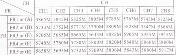 Таблица частот приёмника FPV Skyzone RD40 5.8 ГГц 40 каналов