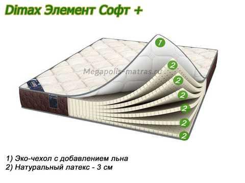 Матрас Dimax Элемент Софт Плюс с описанием слоев от Megapolis-matras.ru
