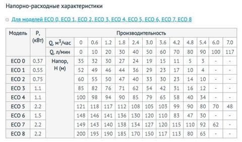Характеристики моделей скважинного насоса Unipump ЕСО