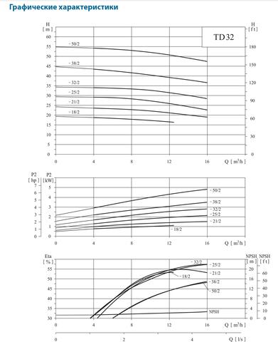 CNP-TD32_Graf