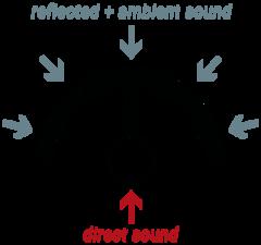 sE Electronics RF SPACE акустический экран для студийного микрофона