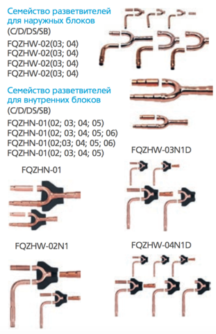 Разветвитель хладагента VRF-системы MDV FQZHN-04D