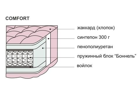 Матрац  «Comfort» блок боннель