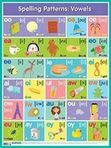 Английские буквосочетания. Гласные=Spelling patterns: Vowels. плакат
