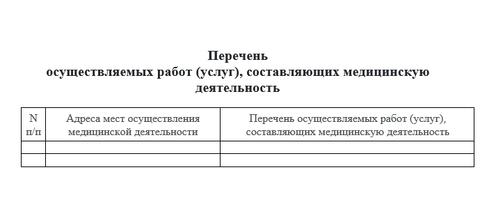 Перечень осуществляемых работ (услуг), составляющих медицинскую деятельность