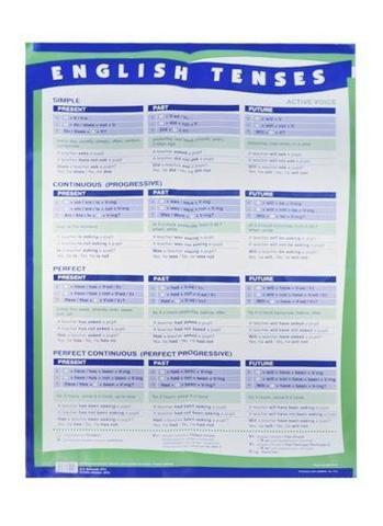Плакат: Времена англ. глагола 60*90