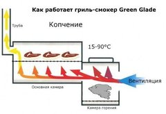 Гриль-барбекю Green Glade 11092