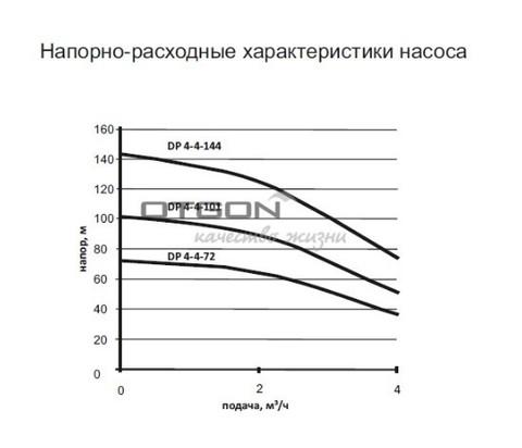Скважинный насос Otgon DP