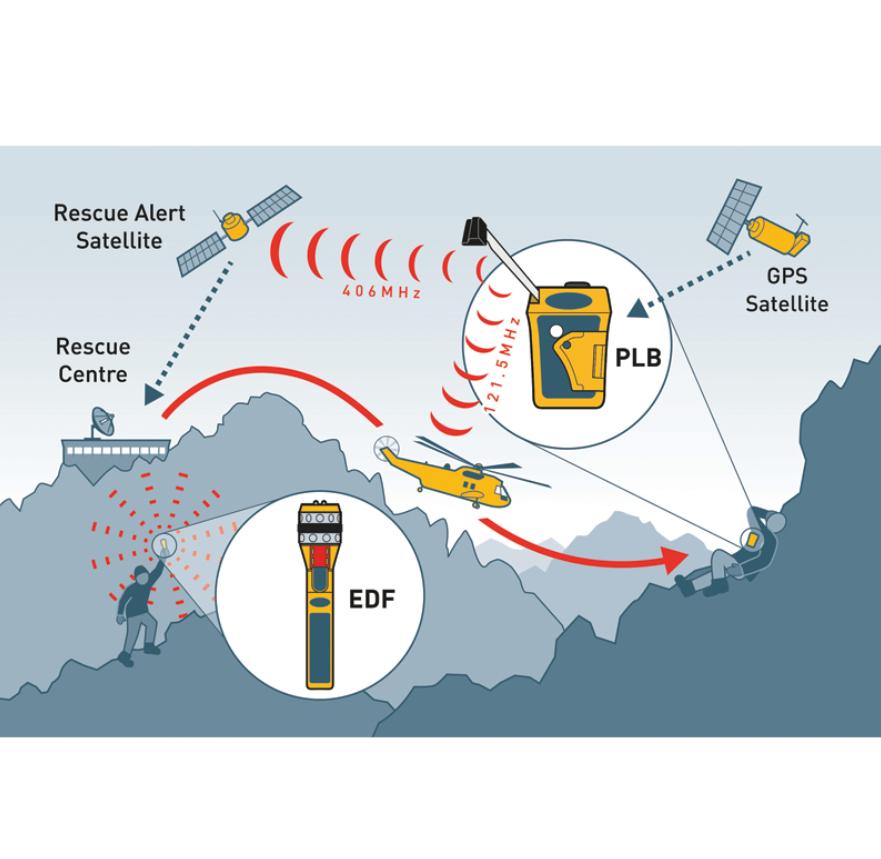 Ocean Signal Electronic Distress Flare EDF1