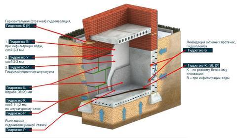 Гидроизоляции поверхностей сборных и монолитных бетонных и железобетонных конструкций