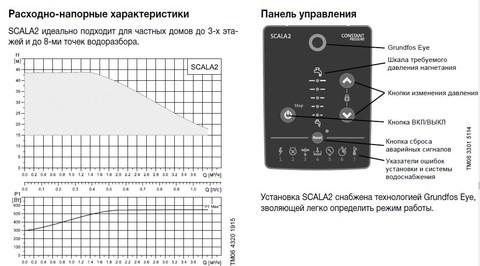 Графики циркуляционных насосов Grundfos Scala 2