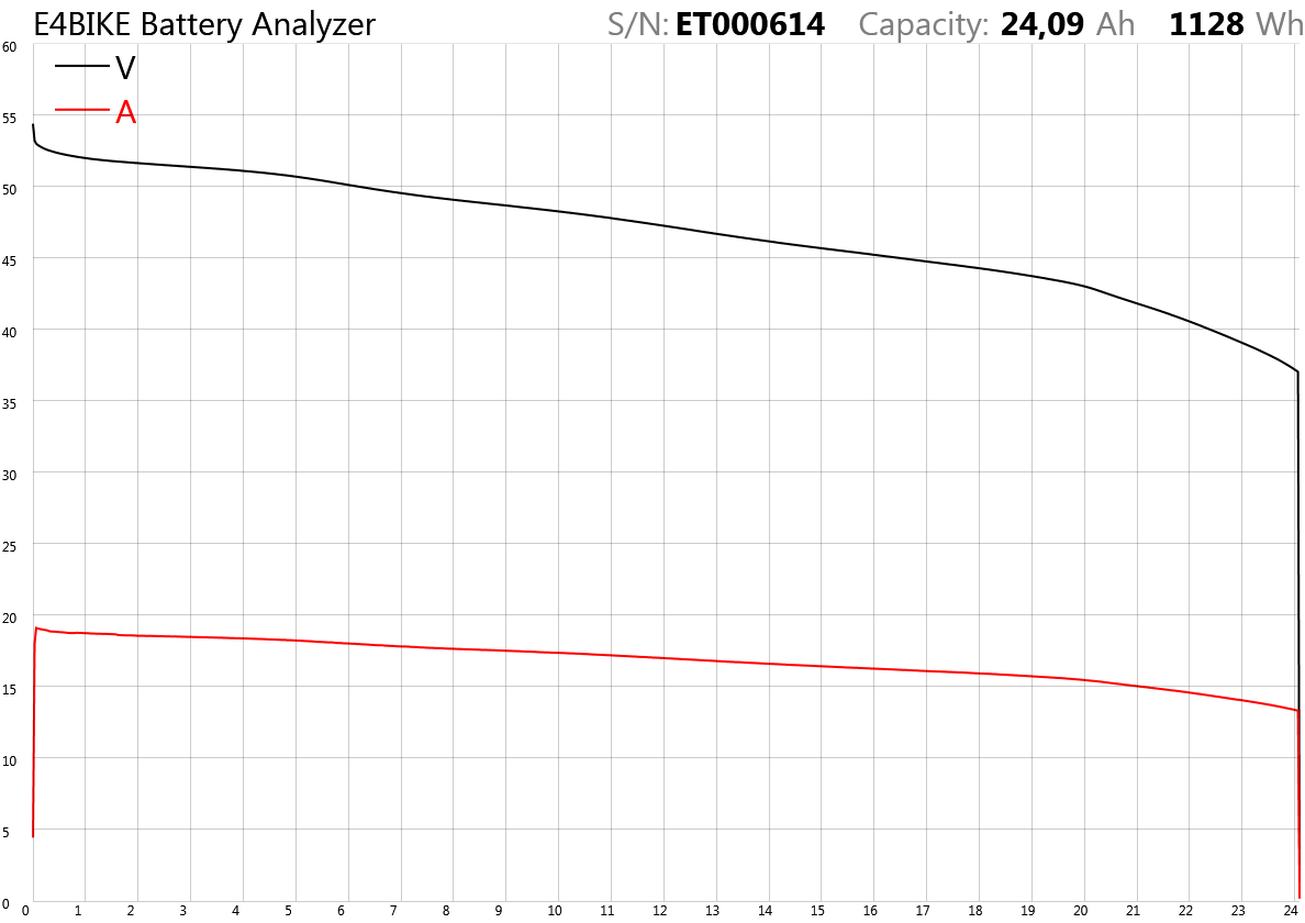 Аккумуляторная батарея 48 В 24 Ач