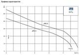 Графики циркуляционных насосов Grundfos JPB 6