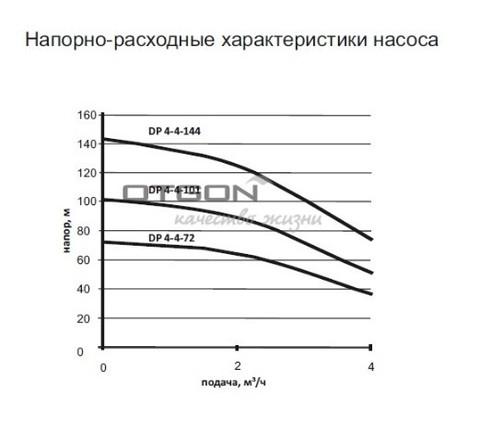 Скважинный насос Otgon DP 4-4