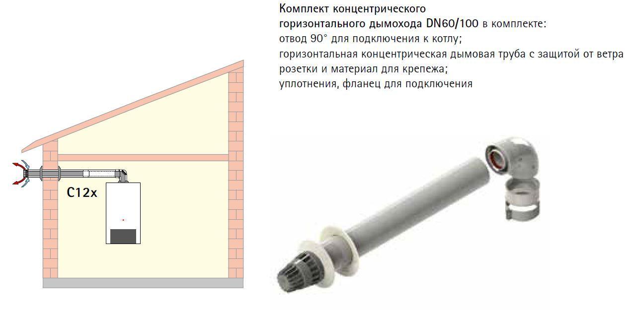 Дымоход коаксиальный для котла WOLF FGG-24