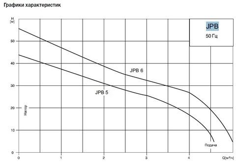 Графики циркуляционных насосов Grundfos JPB