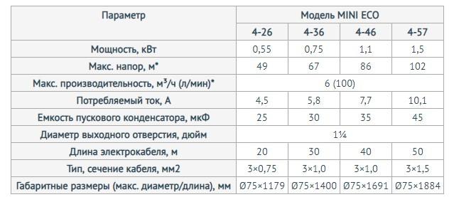 Модели скважинного насоса Unipump МИНИ ЕСО