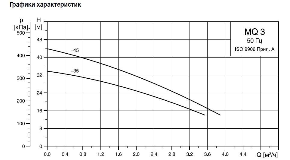 Графики циркуляционных насосов Grundfos MQ
