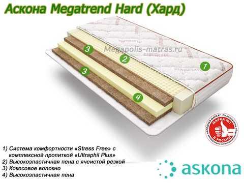 Матрас Аскона MegaTrend Hard с описанием в Megapolis-matras.ru