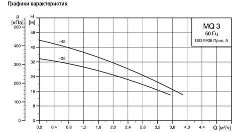 Графики циркуляционных насосов Grundfos MQ 3 35