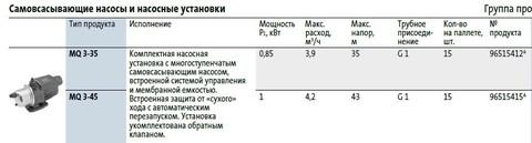 Модели циркуляционных насосов Grundfos MQ 3 35