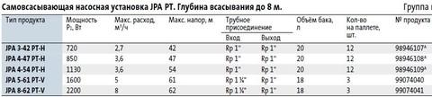 Модели циркуляционных насосов Grundfos JPA 8-62