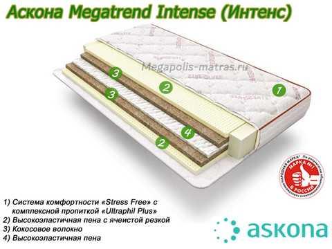 Матрас Аскона MegaTrend Intense с описанием слоев в Megapolis-matras.ru