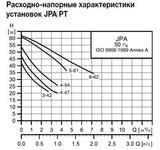 Графики циркуляционных насосов Grundfos JPA 8-62