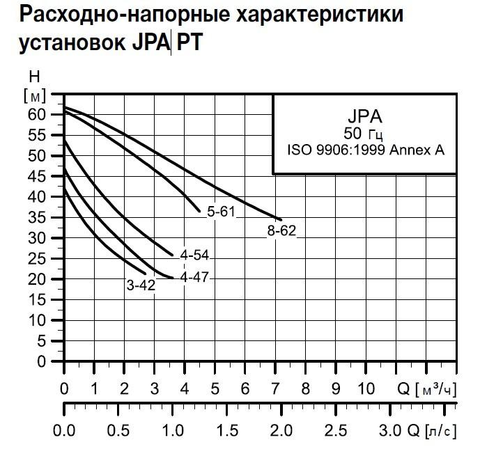 Графики циркуляционных насосов Grundfos JPA 3-42