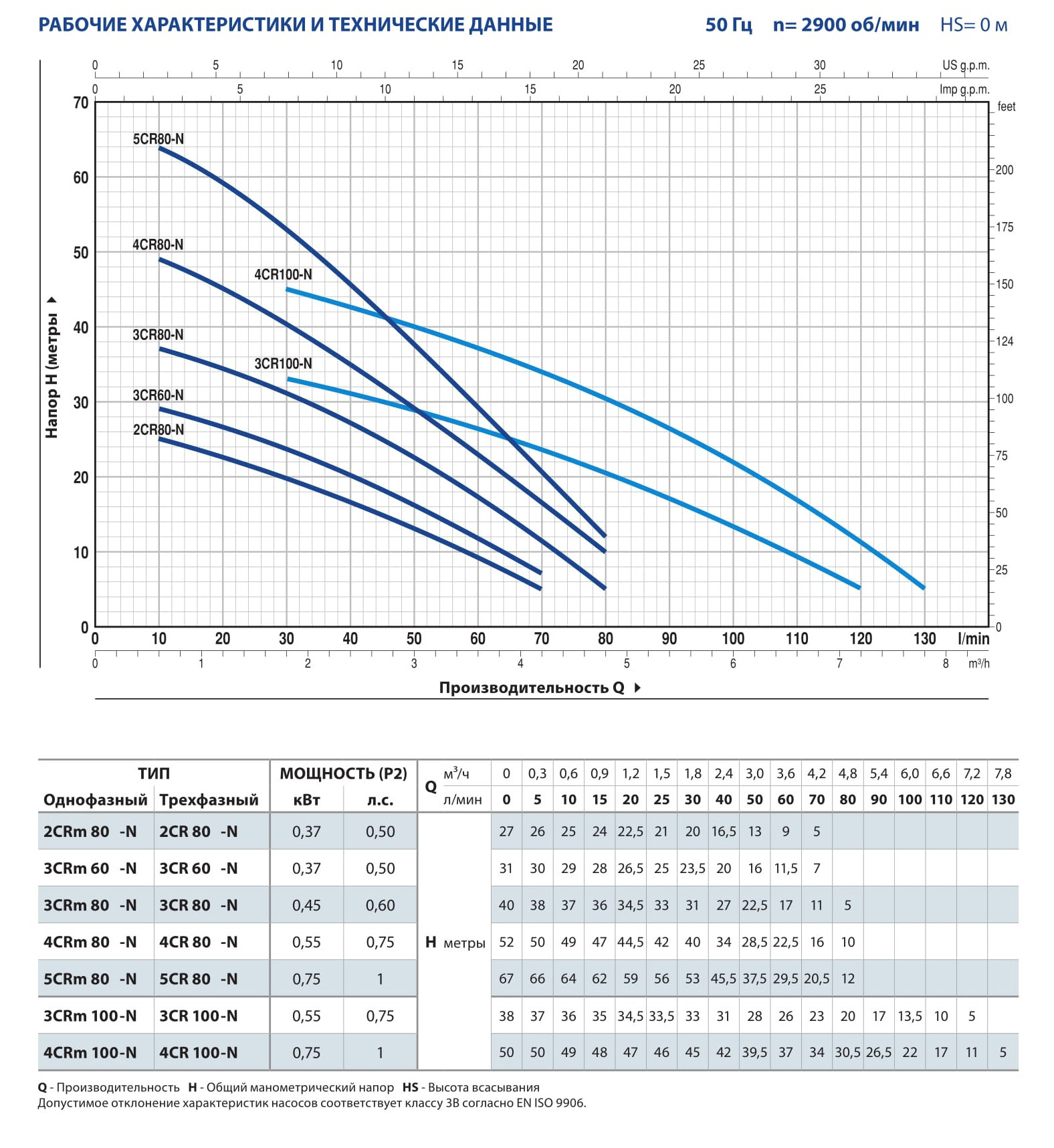 Насос поверхностный PEDROLLO 3CR 80-N (40м, 80л/мин) нерж.